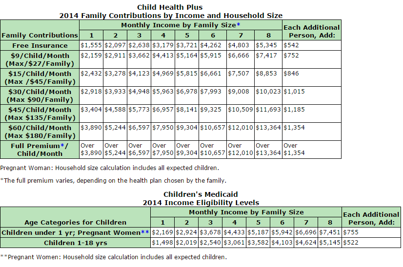 CHIP and Medicaid Income Guidelines